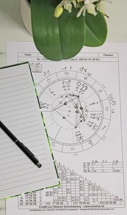 Astrologie - Lebensdreieck - Stefanie Schmiedeberg